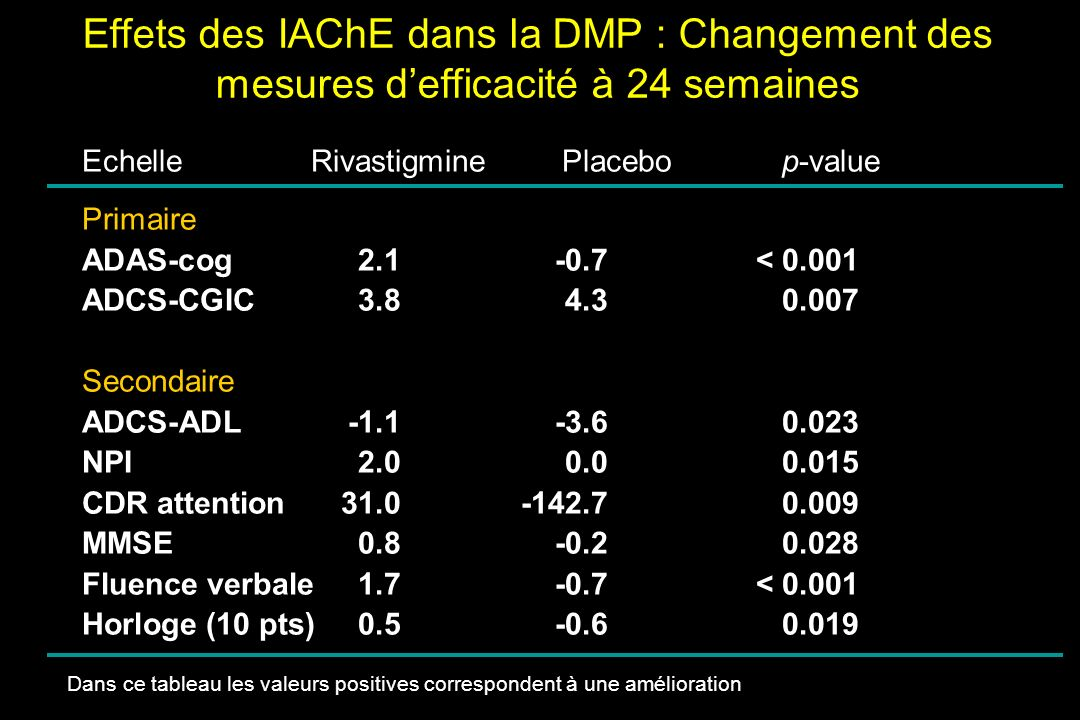Effets des IAChE dans la DMP : Changement des mesures d'efficacité à 24 semaines