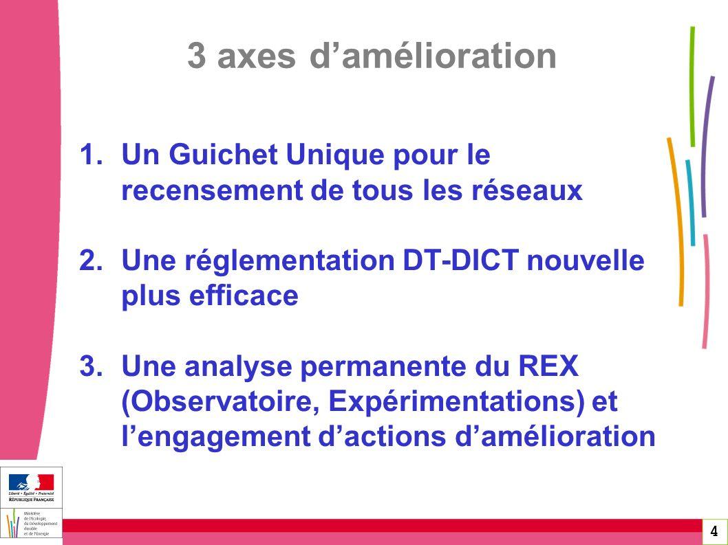 3 axes d'amélioration Un Guichet Unique pour le recensement de tous les réseaux. Une réglementation DT-DICT nouvelle plus efficace.