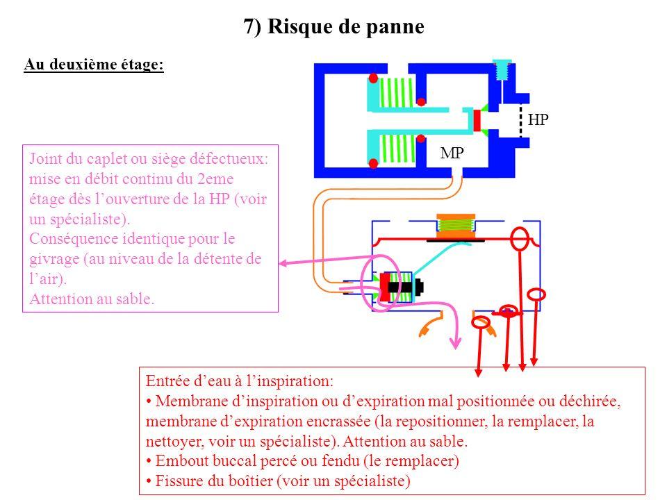 7) Risque de panne Au deuxième étage: HP MP