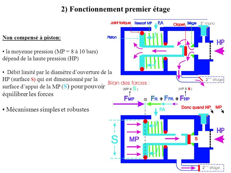 2) Fonctionnement premier étage