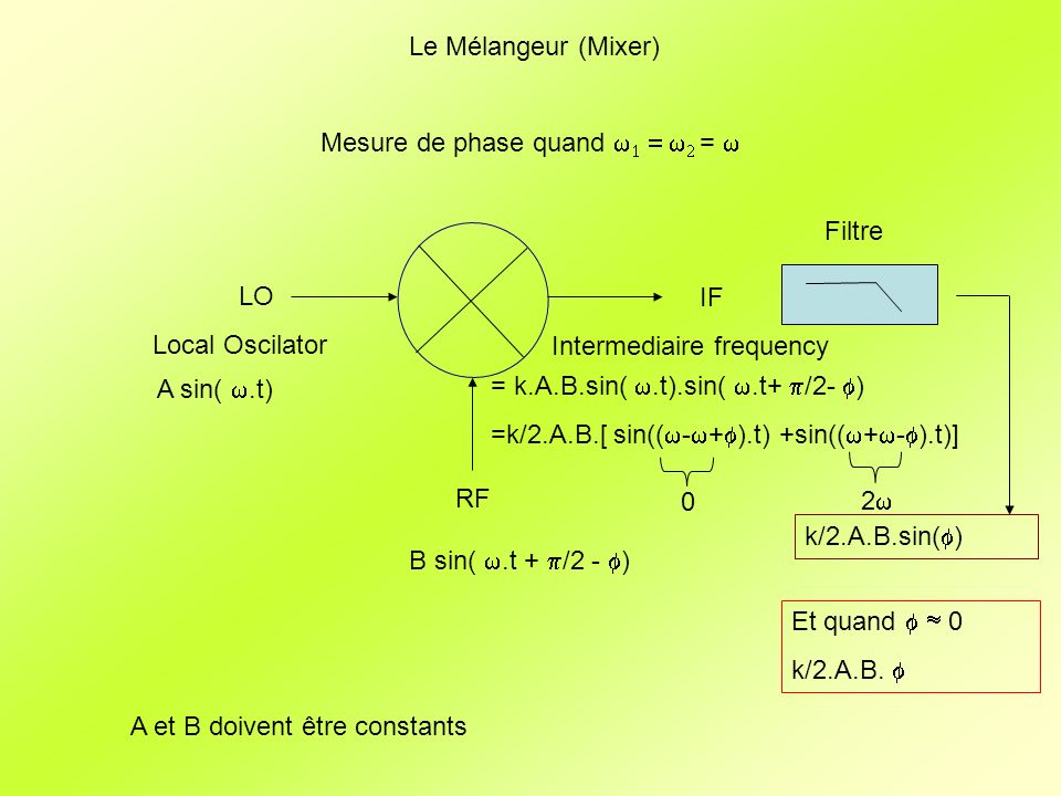 Le Mélangeur (Mixer) Mesure de phase quand w1 = w2 = w. Filtre. LO. Local Oscilator. IF. Intermediaire frequency.