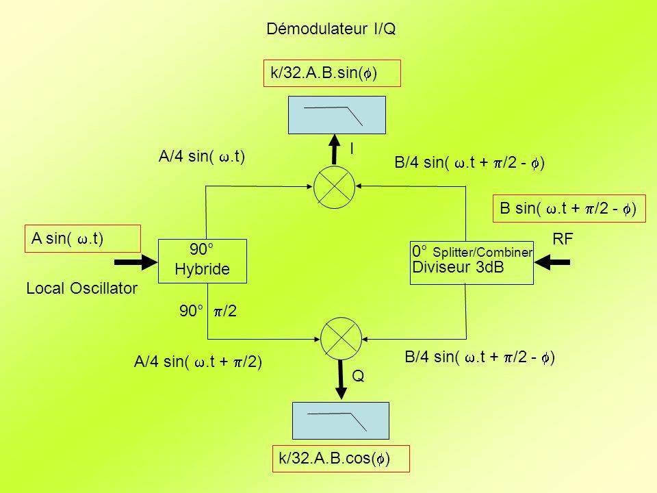 Démodulateur I/Q k/32.A.B.sin(f) I. A/4 sin( w.t) B/4 sin( w.t + p/2 - f) B sin( w.t + p/2 - f)