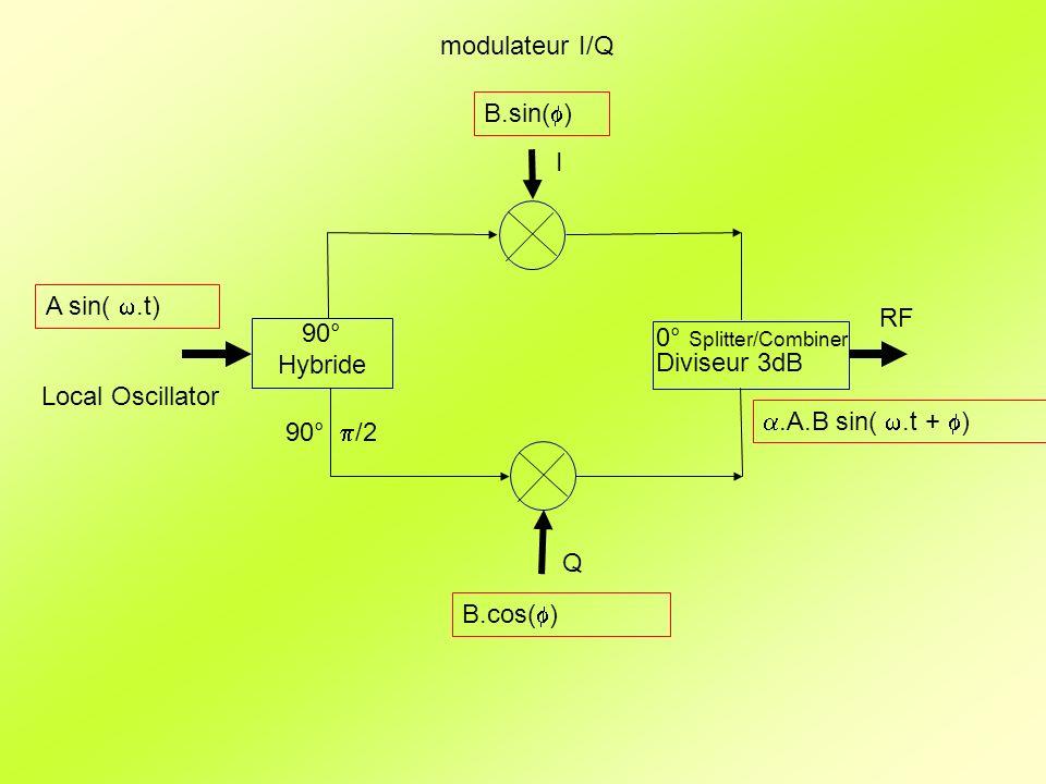modulateur I/Q B.sin(f) I. A sin( w.t) RF. 90° Hybride. 0° Splitter/Combiner. Diviseur 3dB. Local Oscillator.