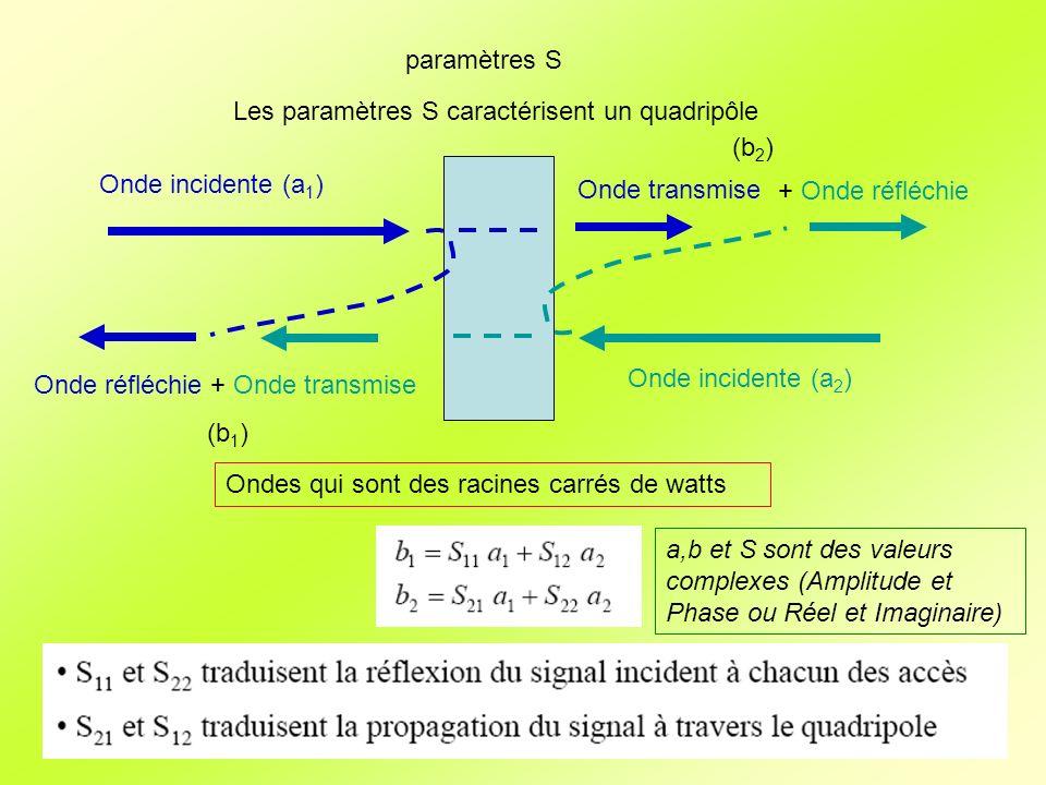 paramètres S Les paramètres S caractérisent un quadripôle. (b2) Onde incidente (a1) + Onde transmise.