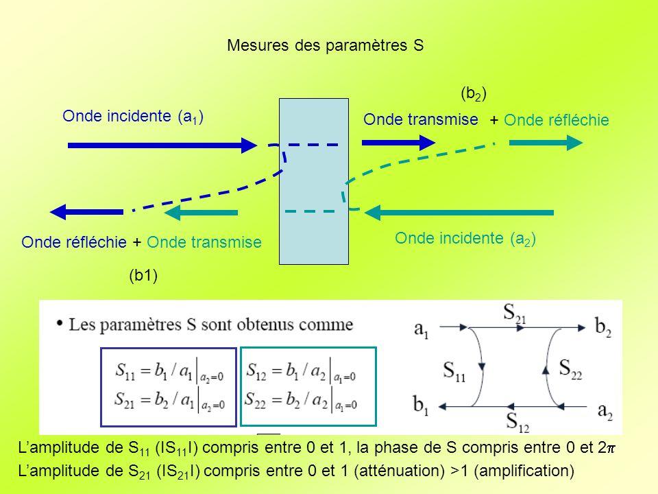 Mesures des paramètres S
