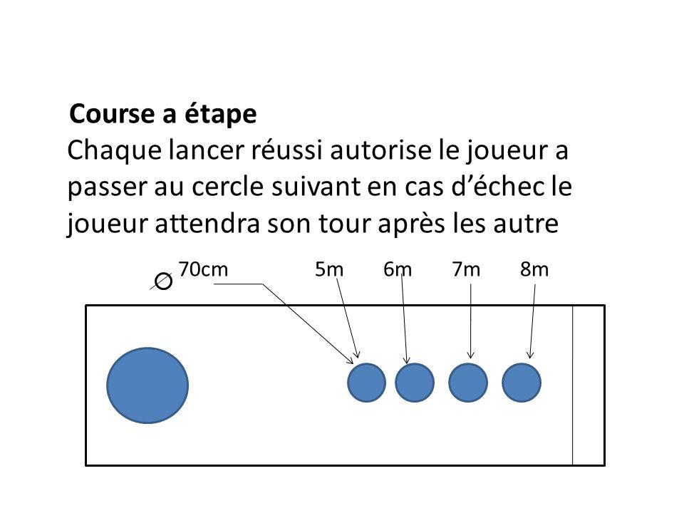 Course a étape Chaque lancer réussi autorise le joueur a passer au cercle suivant en cas d'échec le joueur attendra son tour après les autre 70cm 5m 6m 7m 8m