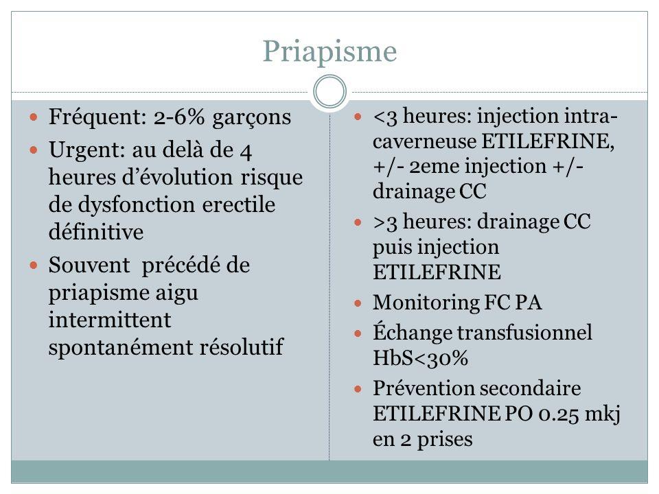 Priapisme Fréquent: 2-6% garçons