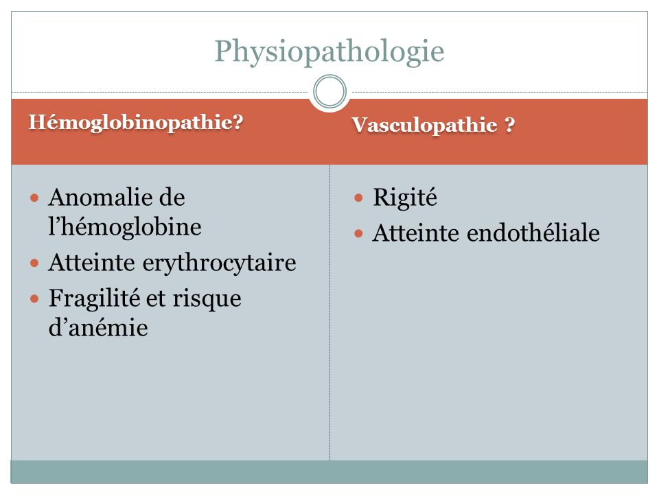 Physiopathologie Anomalie de l'hémoglobine Atteinte erythrocytaire