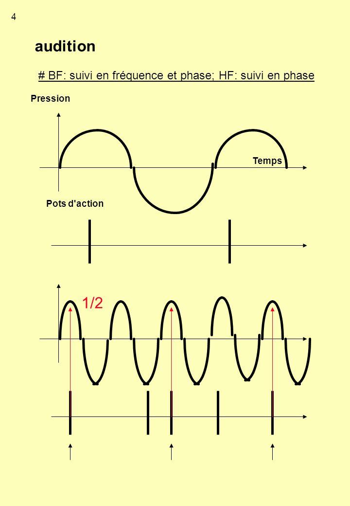 audition 1/2 # BF: suivi en fréquence et phase; HF: suivi en phase 4