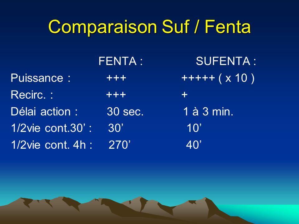 Comparaison Suf / Fenta