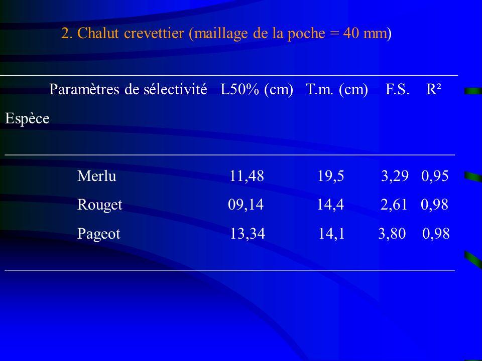 2. Chalut crevettier (maillage de la poche = 40 mm)