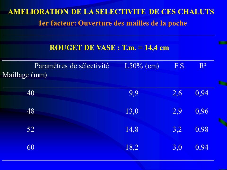 AMELIORATION DE LA SELECTIVITE DE CES CHALUTS