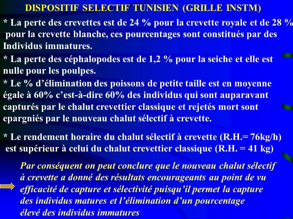 DISPOSITIF SELECTIF TUNISIEN (GRILLE INSTM)