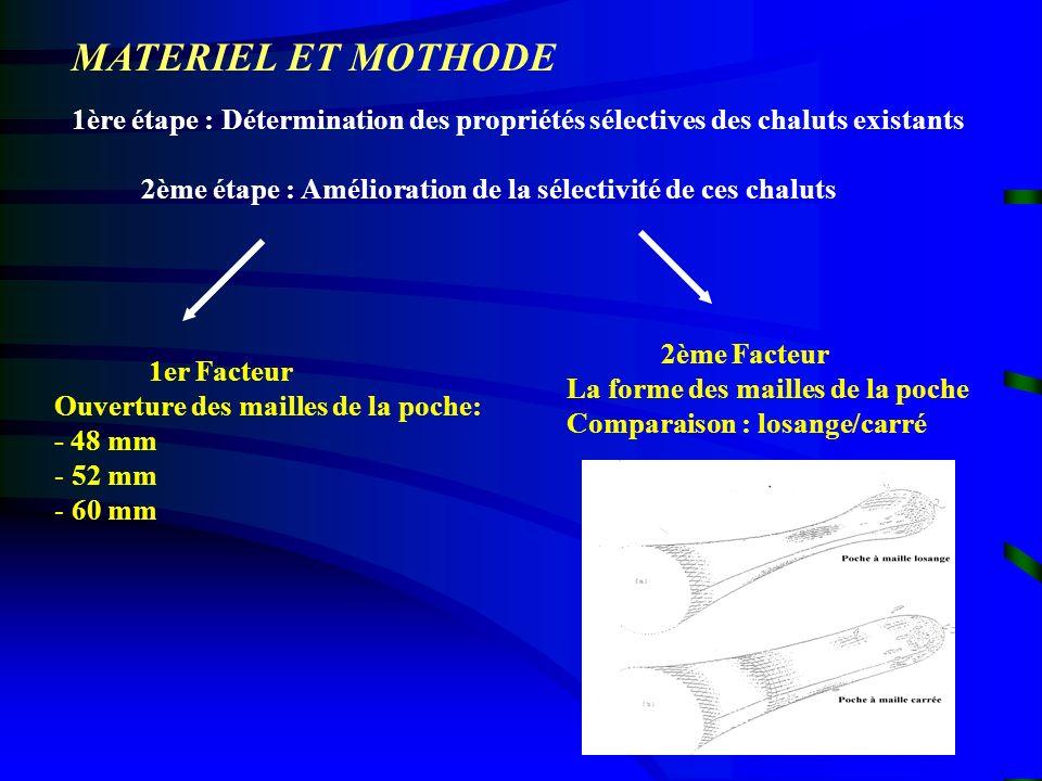 MATERIEL ET MOTHODE 1ère étape : Détermination des propriétés sélectives des chaluts existants.