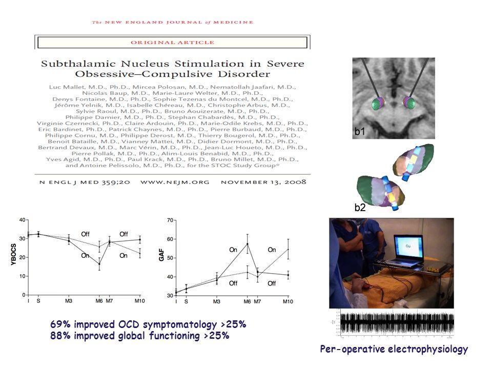 Per-operative electrophysiology