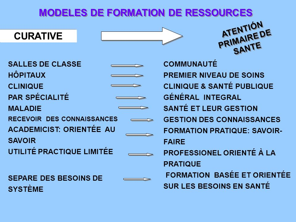 MODELES DE FORMATION DE RESSOURCES ATENTIÓN PRIMAIRE DE SANTE