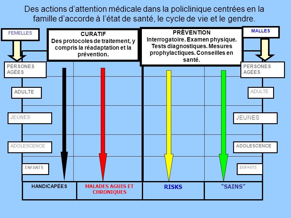 Des actions d'attention médicale dans la policlinique centrées en la famille d'accorde à l'état de santé, le cycle de vie et le gendre.