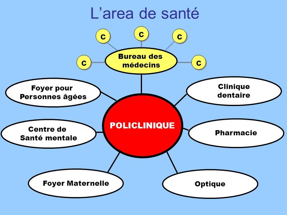 L'area de santé c c c c c POLICLINIQUE Bureau des médecins Clinique