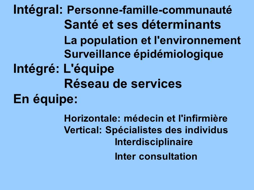 Intégral: Personne-famille-communauté. Santé et ses déterminants