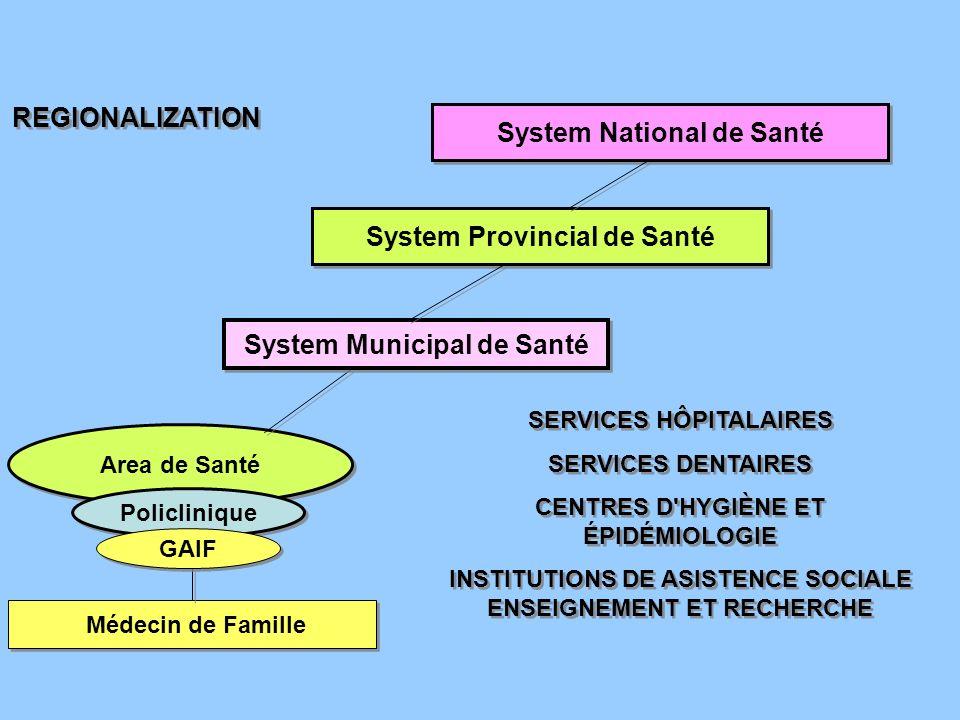 System National de Santé