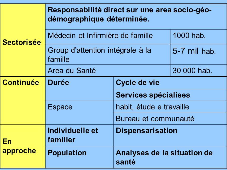 Sectorisée Responsabilité direct sur une area socio-géo-démographique déterminée. Médecin et Infirmière de famille.