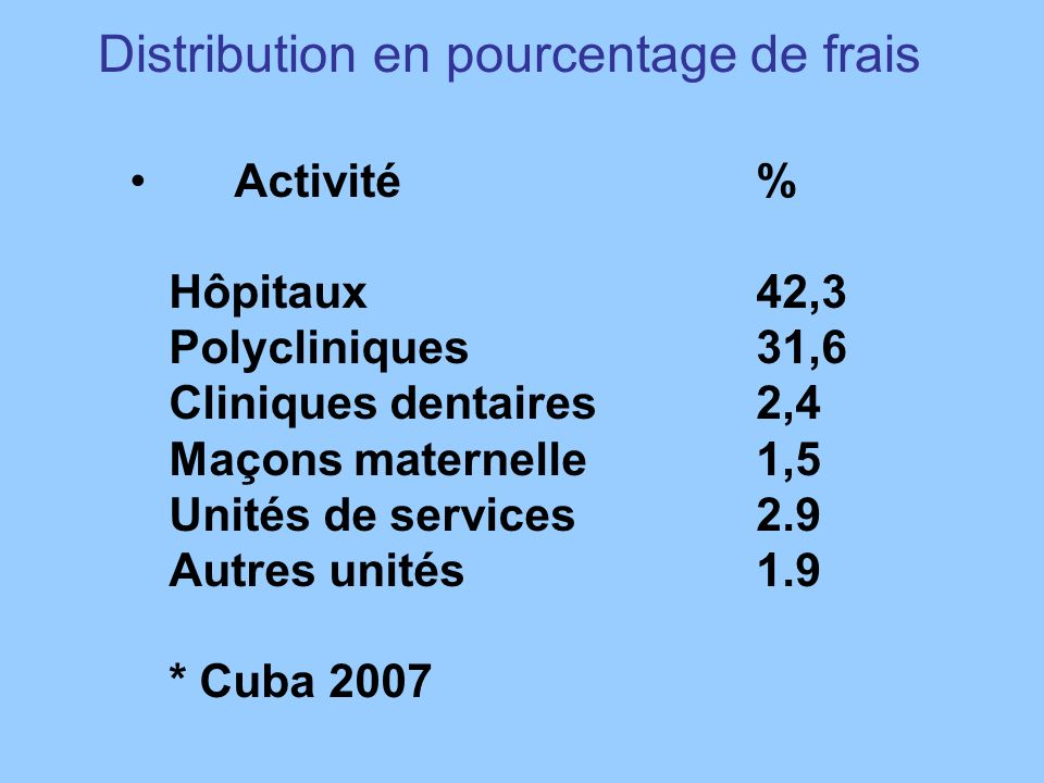 Distribution en pourcentage de frais