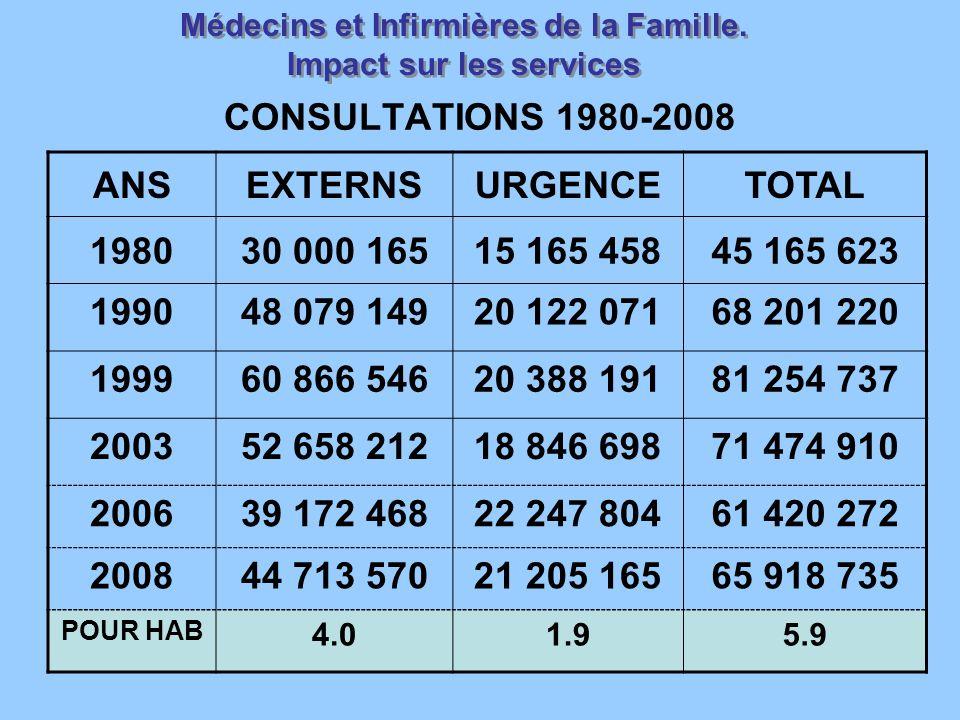 Médecins et Infirmières de la Famille. Impact sur les services