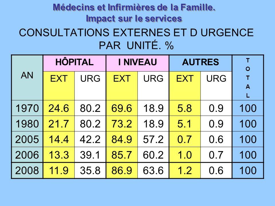 CONSULTATIONS EXTERNES ET D URGENCE PAR UNITÉ. %