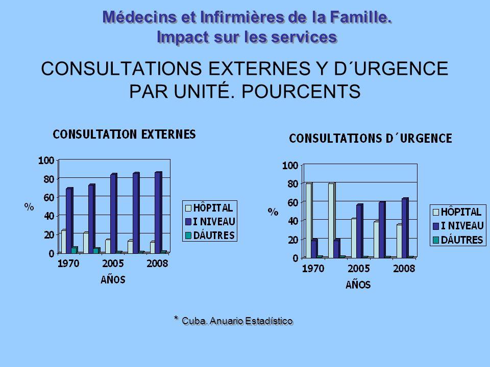 CONSULTATIONS EXTERNES Y D´URGENCE PAR UNITÉ. POURCENTS