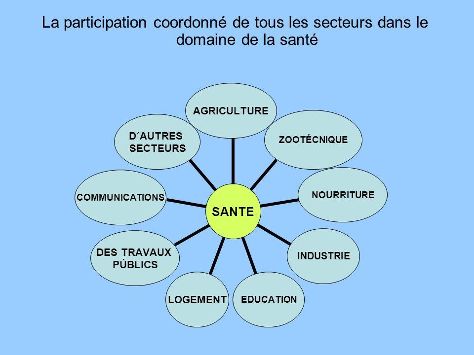 La participation coordonné de tous les secteurs dans le domaine de la santé