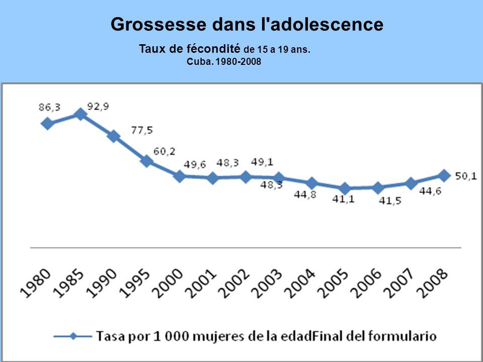 Grossesse dans l adolescence Taux de fécondité de 15 a 19 ans.