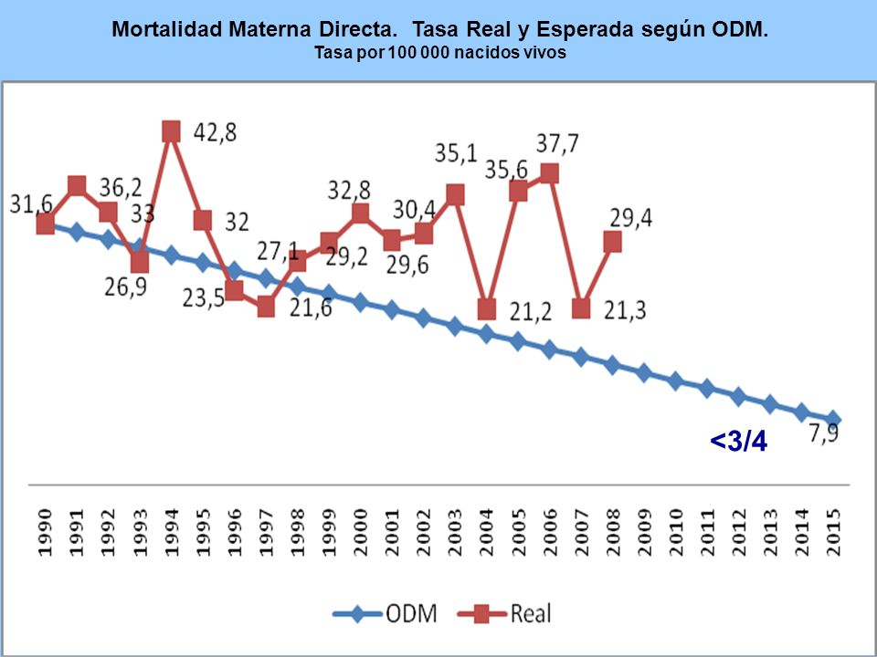 Mortalidad Materna Directa. Tasa Real y Esperada según ODM.