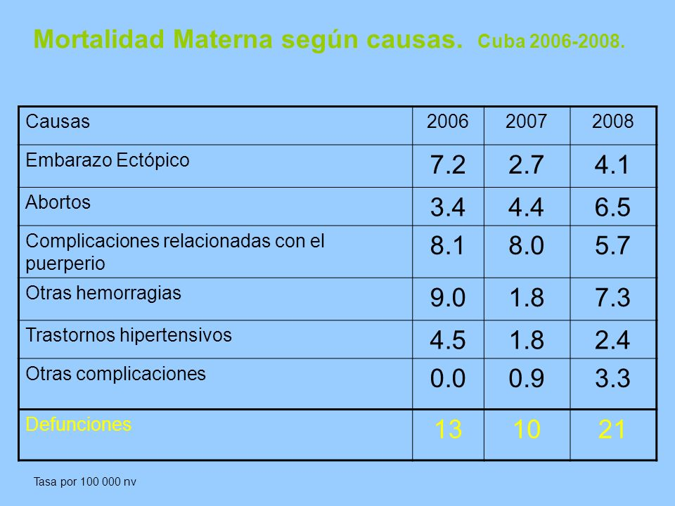 Mortalidad Materna según causas. Cuba 2006-2008.