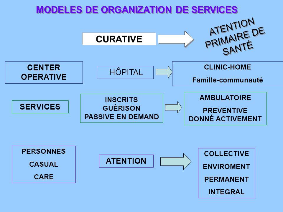 MODELES DE ORGANIZATION DE SERVICES PREVENTIVE DONNÉ ACTIVEMENT
