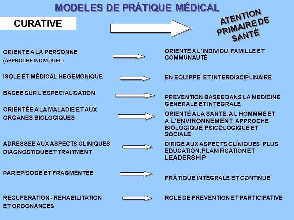 MODELES DE PRÁTIQUE MÉDICAL ATENTION PRIMAIRE DE SANTÉ