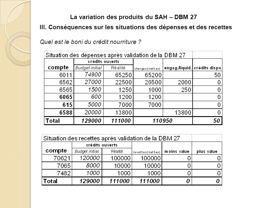La variation des produits du SAH – DBM 27