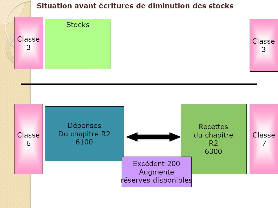 Situation avant écritures de diminution des stocks