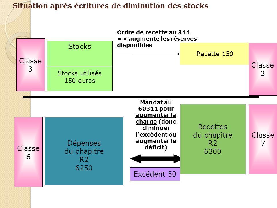Situation après écritures de diminution des stocks