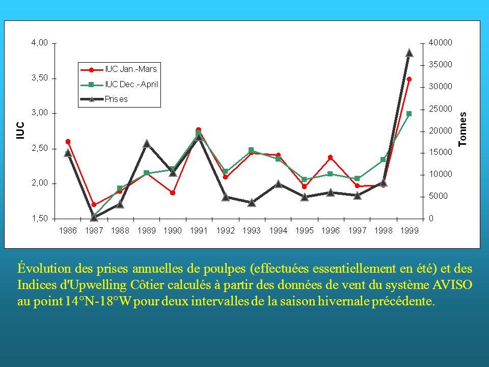 Il a été recherché l existence d une relation entre les captures de poulpes au Sénégal, indices de son abondance, et la force de l upwelling dont un index (IUC) a été calculé à partir de la force et de la direction des vents. Les valeurs du vent de surface sont celles du système AVISO réalisées à partir d observations in situ et satellitales pour un point au large de la Petite Côte. Des valeurs moyennes de IUC ont été calculées par saison, pour la période d alizés marqués (décembre à avril) ainsi que pour le cœur de cette période (janvier-mars). L évolution des valeurs des IUC saisonniers, ainsi que celle des captures de poulpe de la saison estivale suivante est similaire. Les coefficients de corrélation sont très hautement significatifs pour les 2 périodes (0,80 et 0,85). Laurans et al., utilisent un modèle global pour le même stock de poulpe qui intègre un effet de l environnement représenté par les mêmes index de IUC, les coefficients de détermination, qui comprennent ou non l exceptionnelle année 1999 (pour tester la capacité de prédiction du modèle), sont supérieurs à 0,70.