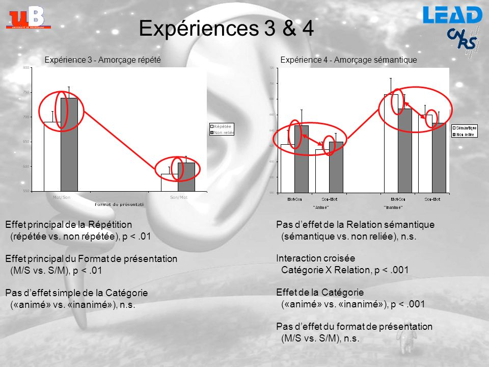 Expériences 3 & 4 Effet principal de la Répétition