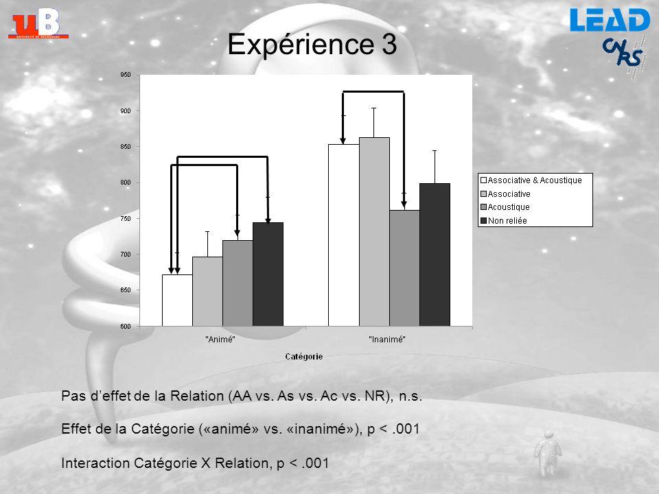 Expérience 3 Pas d'effet de la Relation (AA vs. As vs. Ac vs. NR), n.s. Effet de la Catégorie («animé» vs. «inanimé»), p < .001.