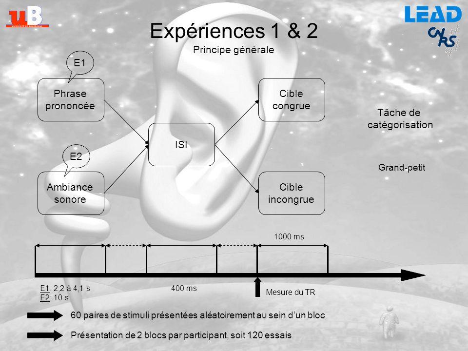 Expériences 1 & 2 Principe générale Phrase prononcée E1 Cible congrue