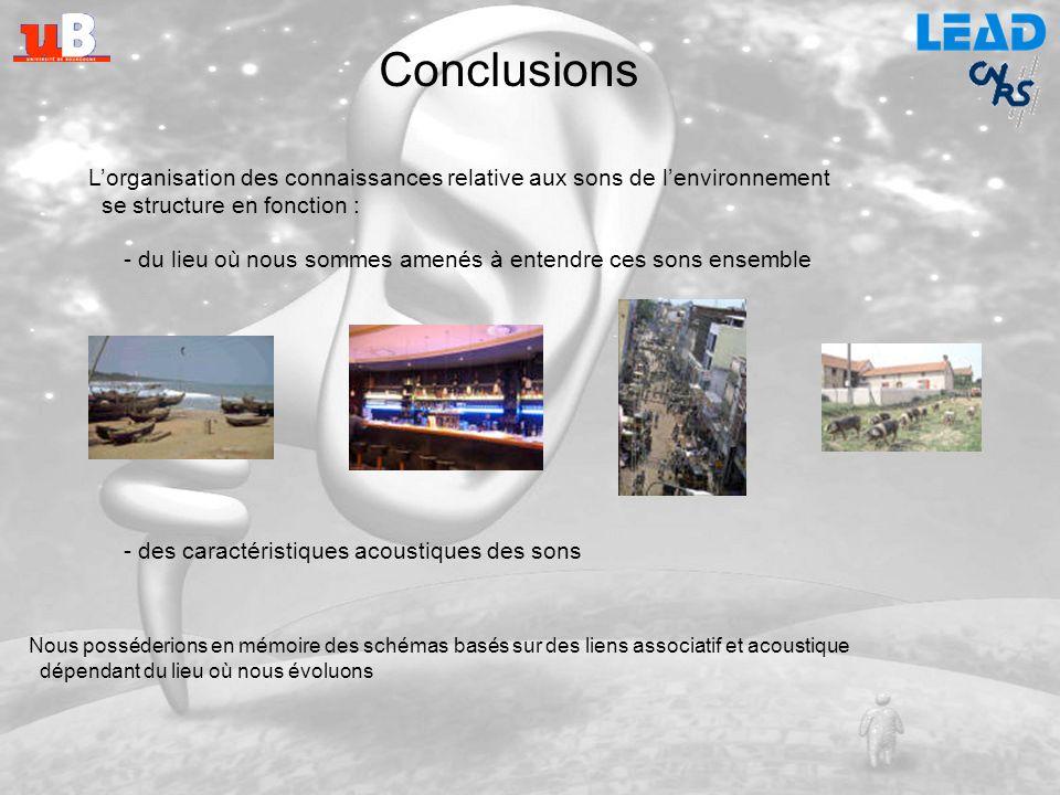 Conclusions L'organisation des connaissances relative aux sons de l'environnement. se structure en fonction :