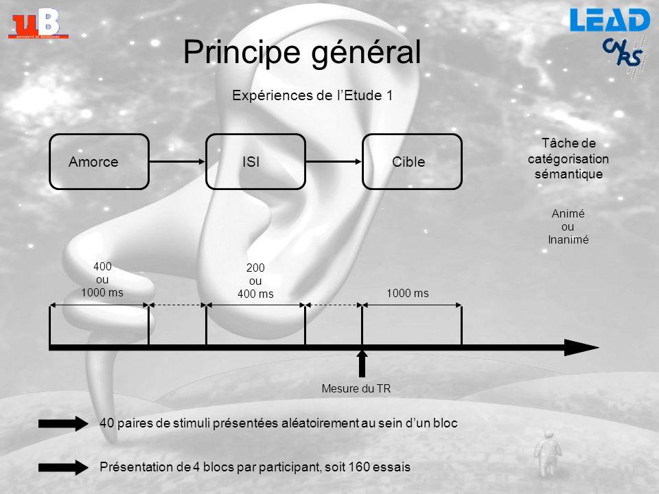 Principe général Expériences de l'Etude 1 Amorce ISI Cible Tâche de