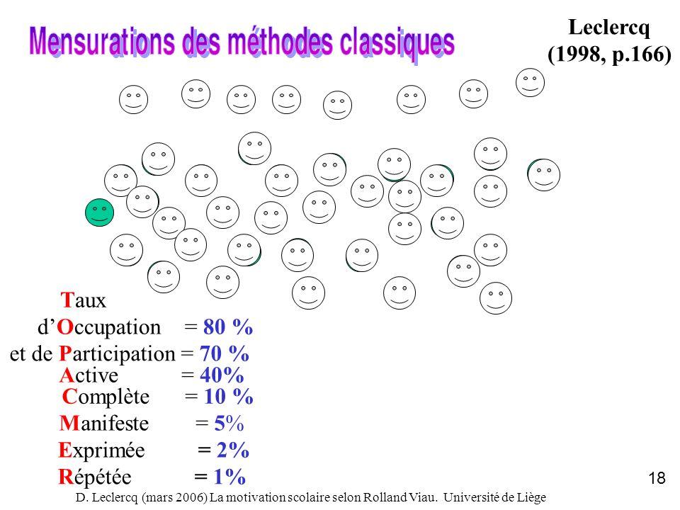 Leclercq (1998, p.166) Taux d'Occupation = 80 %