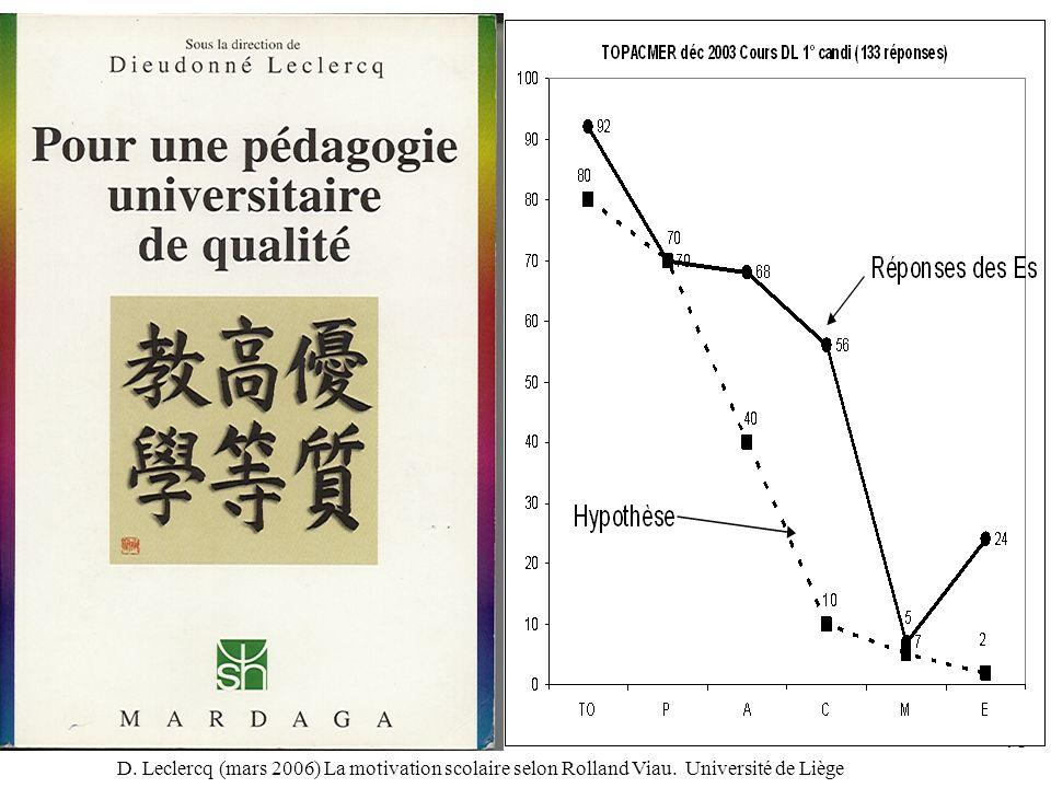 D. Leclercq (mars 2006) La motivation scolaire selon Rolland Viau