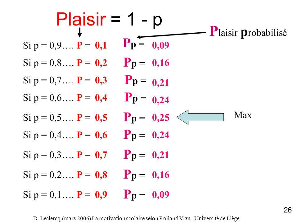 Plaisir = 1 - p Plaisir probabilisé Si p = 0,9…. P = 0,1 0,09