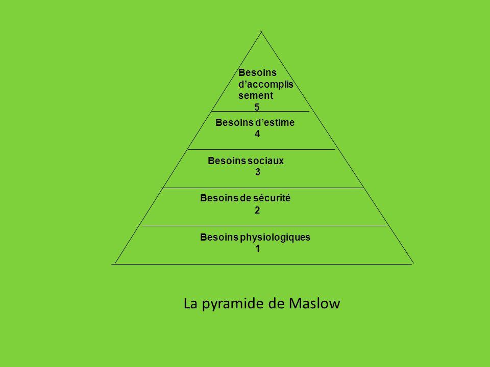 Besoins de sécurité La pyramide de Maslow Besoins d'accomplissement 5