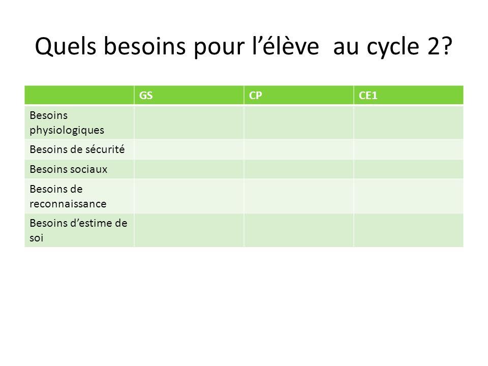 Quels besoins pour l'élève au cycle 2