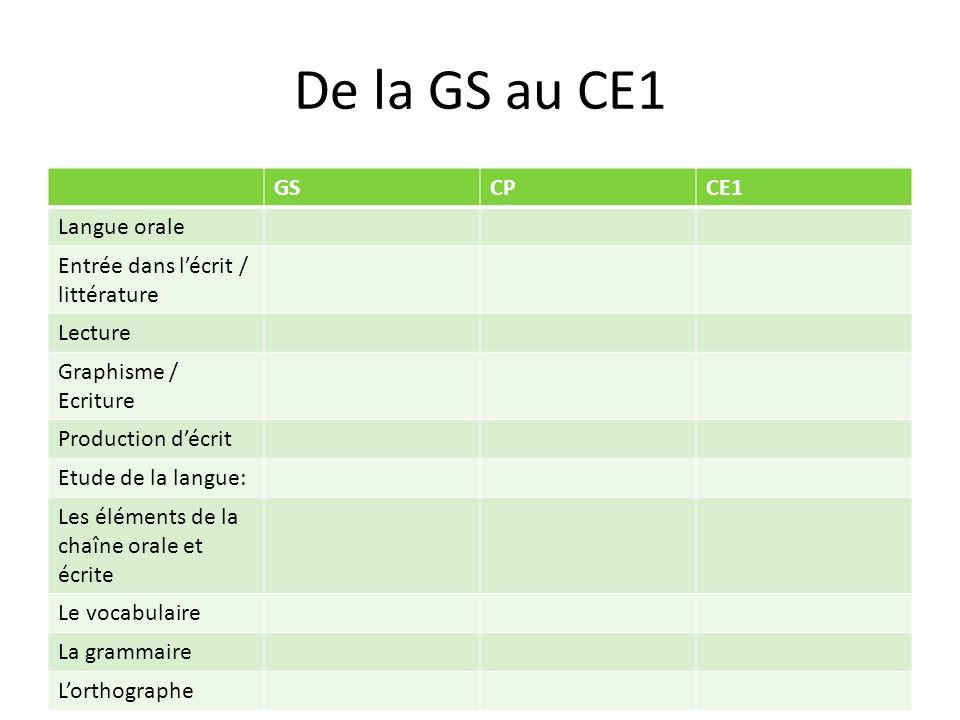De la GS au CE1 GS CP CE1 Langue orale